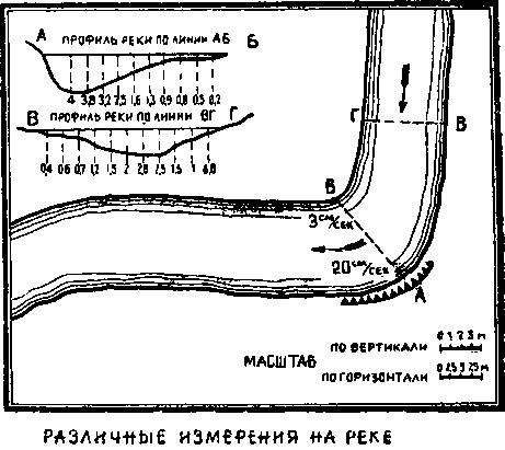 Различные измерения на реке